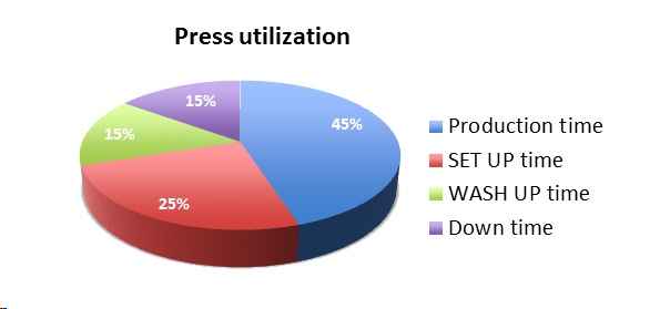 Auslastung von Druckmaschinen