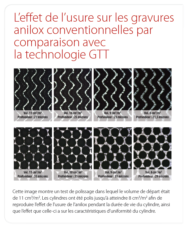 Conventional_compared_to_GTT_FR